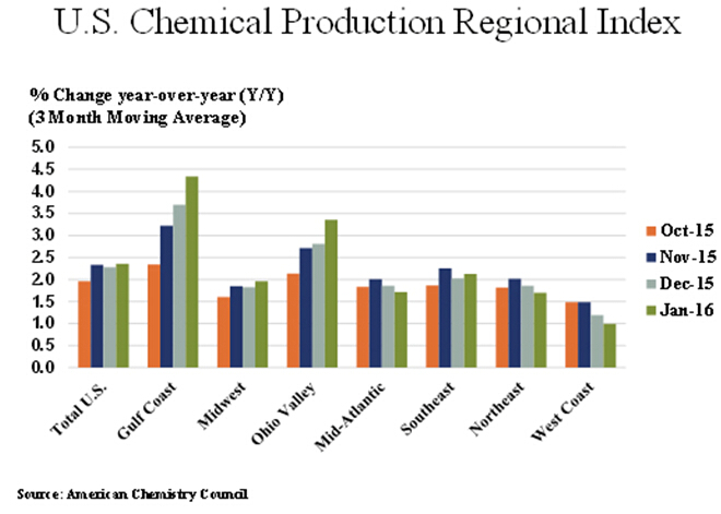 U.S. Chemical Production Activity Advanced in January